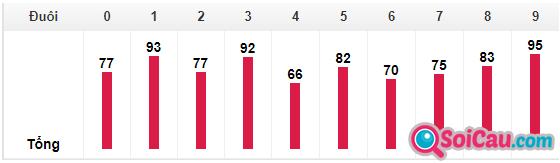 Bảng thống kê số đuôi trong 30 ngày