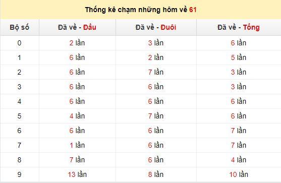 Chạm lô đề theo đề về 61tính đến ngày 28/5/2020
