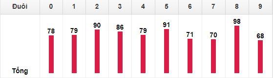Bảng thống kê theo đuôiloto Miền Bắc 30 lần mở thưởng gần đây