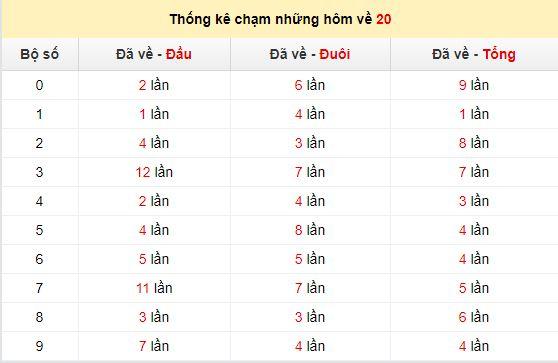 Chạm lô đề theo đề về 20tính đến ngày 30/6/2020