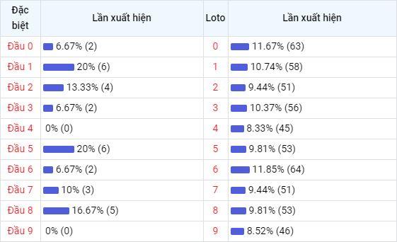 Bảng thống kê đầu số về nhiều XSBDI trong 30 ngày