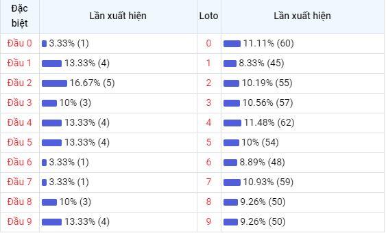 Bảng thống kê đầu số về nhiều XSPY trong 30 ngày