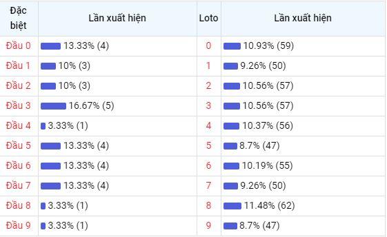 Bảng thống kê đầu số về nhiều XSVL trong 30 ngày