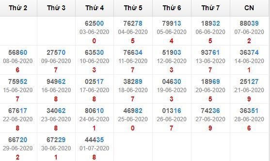 Kết quả giải đặc biệt miền bắc 30 ngày tính đến 2/7/2020