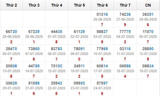 Kết quả giải đặc biệt miền bắc 30 ngày tính đến 25/7/2020