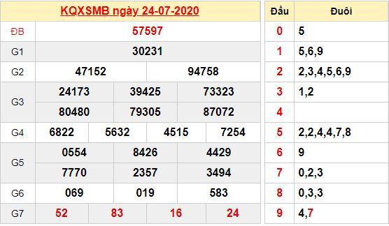 Kết quả xổ số miền Bắc ngày 24/7/2020