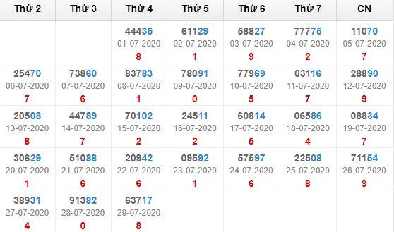 Kết quả giải đặc biệt miền bắc 30 ngày tính đến 30/7/2020