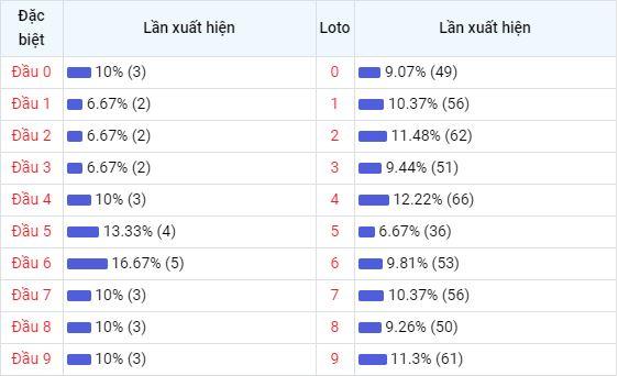Bảng thống kê đầu số về nhiều XSKT trong 30 ngày