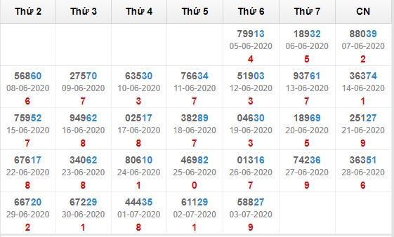 Kết quả giải đặc biệt miền bắc 30 ngày tính đến 4/7/2020