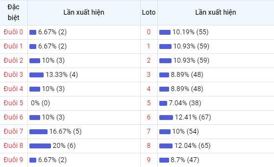 Bảng thống kê đuôisố về nhiều XSCM trong 30 ngày