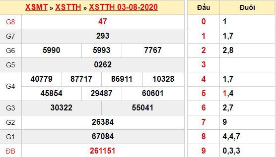 Kết quả xổ số Thừa Thiên Huếngày 3/8/2020