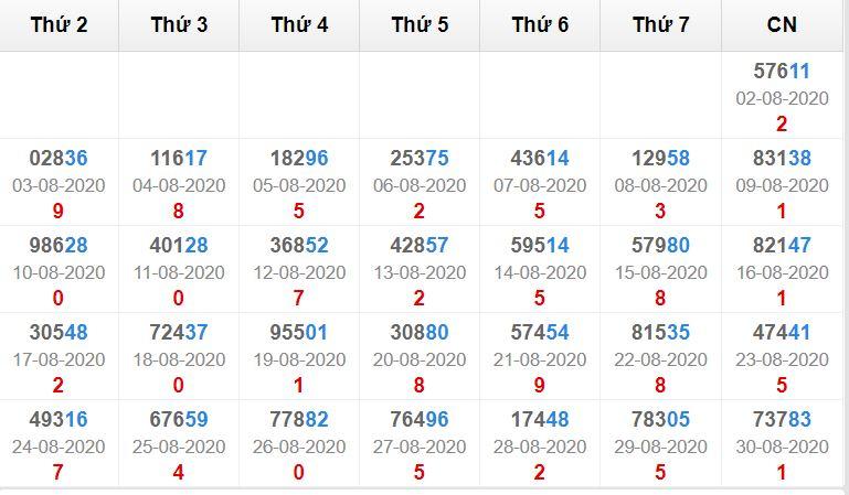 Kết quả giải đặc biệt miền bắc 30 ngày tính đến 31/8/2020
