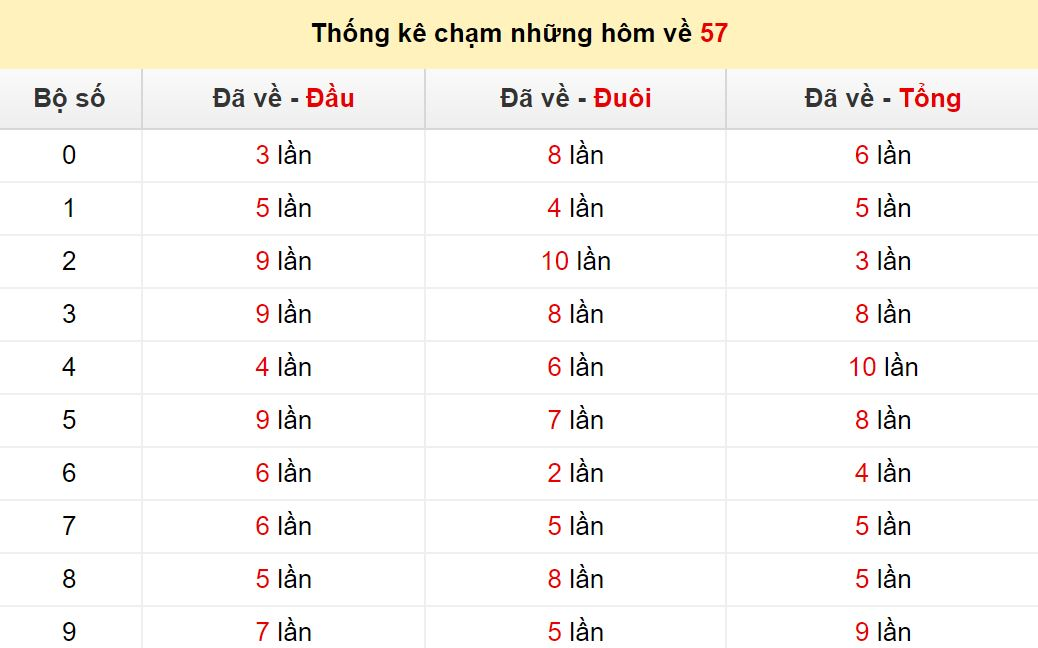 Chạm lô đề theo đề về 57tính đến ngày 2/9/2020