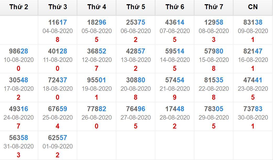 Kết quả giải đặc biệt miền bắc 30 ngày tính đến 2/9/2020