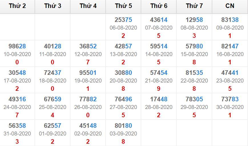 Kết quả giải đặc biệt miền bắc 30 ngày tính đến 4/9/2020