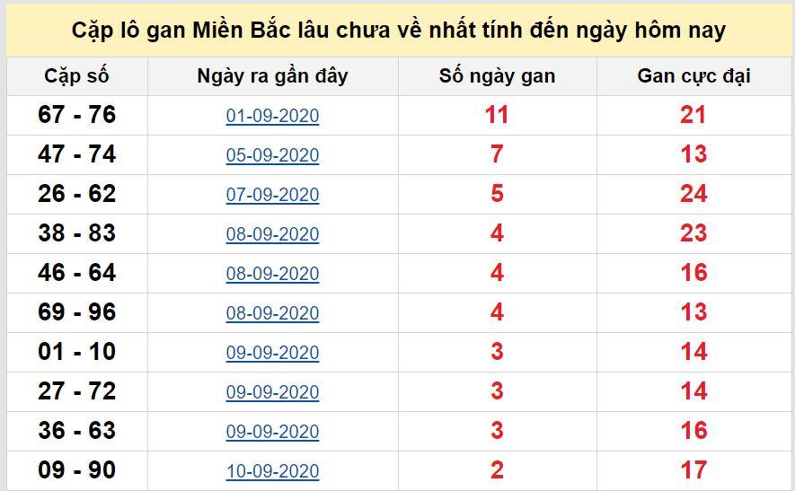 Các cặp lô gan miền Bắc lâu chưa về ngày 14/9/2020