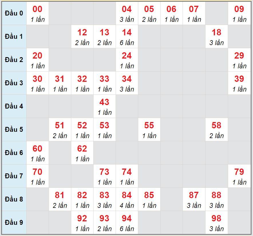 Soi cầu XSMB - Cầu lô MB chạy 3 ngày tính đến 17/9/2020