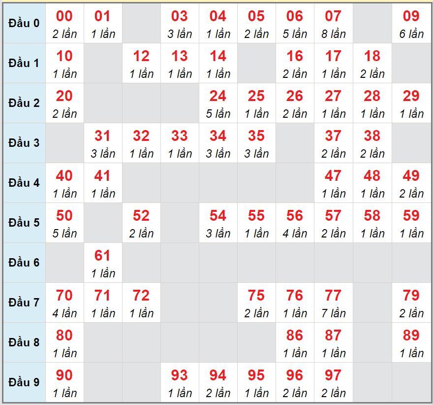 Soi cầu XSMB - Cầu lô MB chạy 3 ngày tính đến 21/9/2020