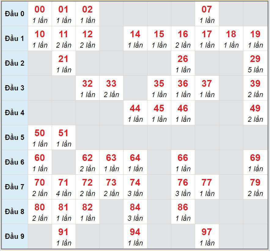 Soi cầu XSMB - Cầu lô MB chạy 3 ngày tính đến 24/9/2020