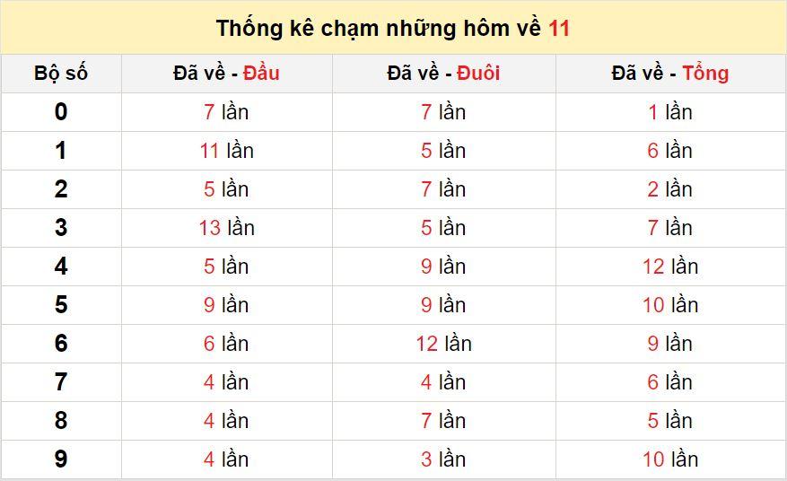 Chạm lô đề theo đề về 11 tính đến ngày 24/9/2020