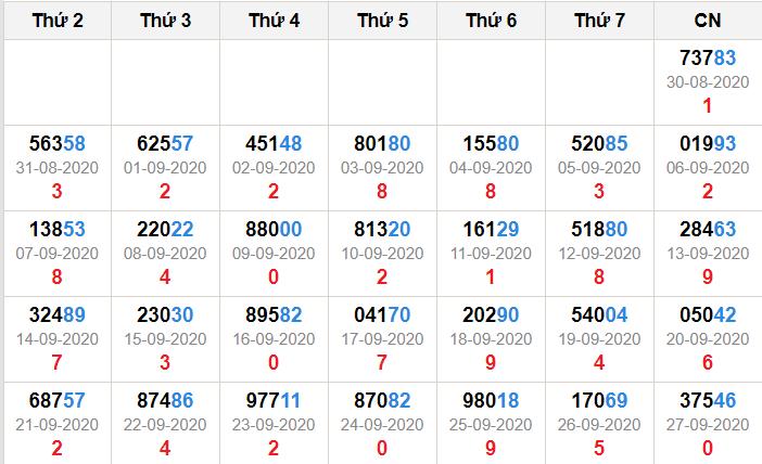 Kết quả giải đặc biệt miền bắc 30 ngày tính đến 28/9/2020