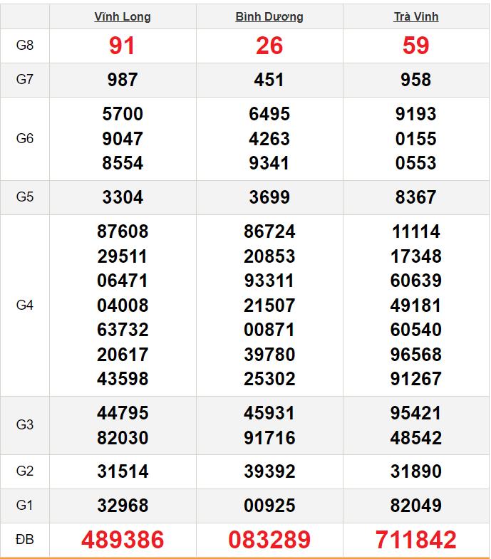 Kết quảxổ số miền Nam ngày 25/9/2020