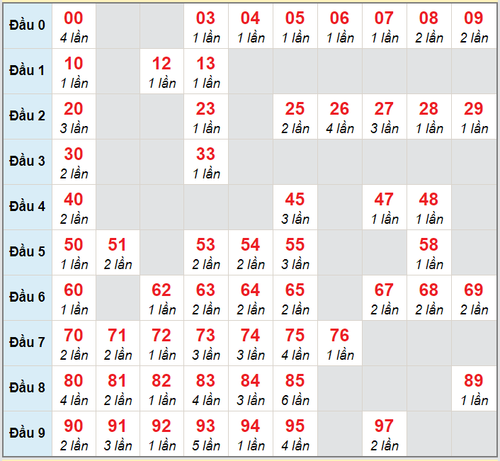 Soi cầu XSMB - Cầu lô MB chạy 3 ngày tính đến 1/10/2020