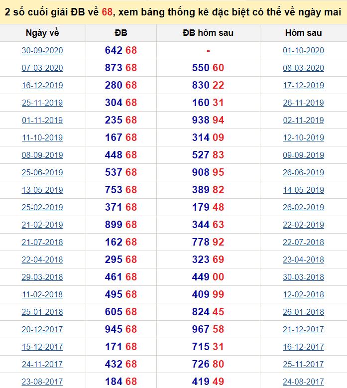 Đề về 68 ngày mai đánh con gì? Thống kê những ngày đề về 68