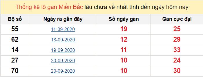 Thống kê lô gan miền Bắc ngày 1/10/2020