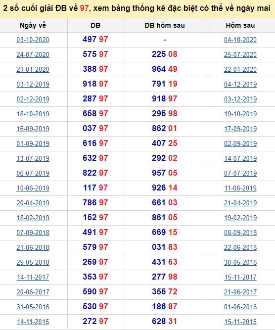 Đề về 97 ngày mai đánh con gì? Xem giải đặc biệt hôm sau ra theo đề 97