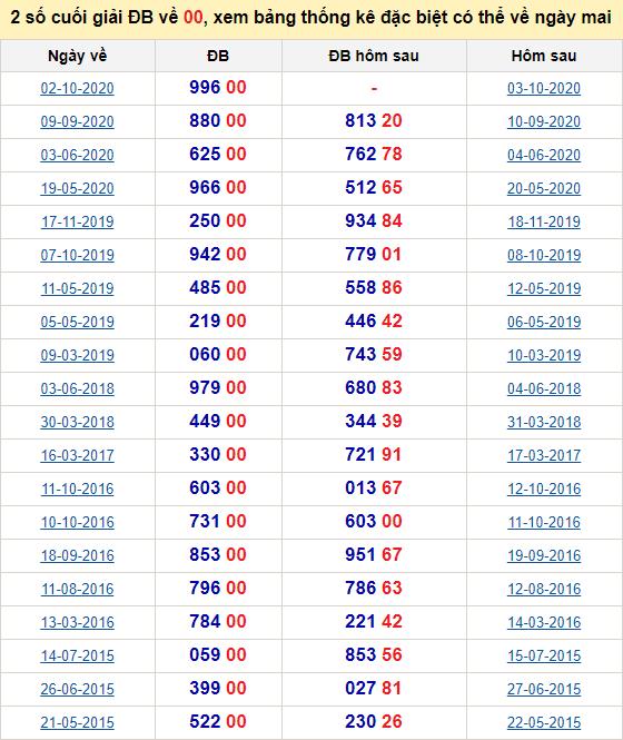 Đề về 18 ngày mai đánh con gì? Thống kê tần suất hai số cuốihôm sau