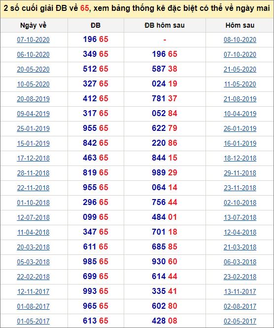 Đề về 65 ngày mai đánh con gì? Thống kê những ngày đề về 65