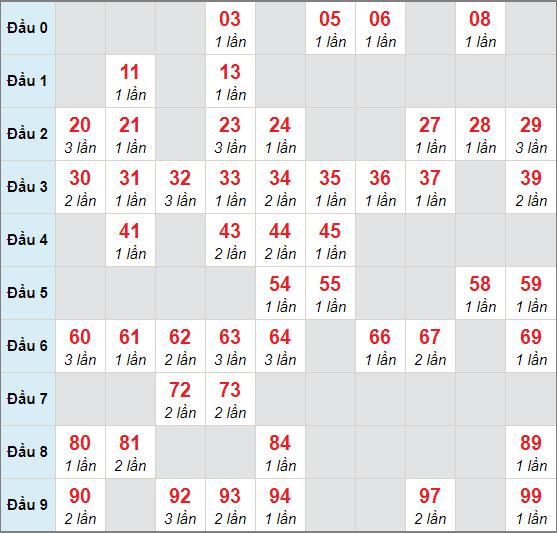 Soi cầu XSMB - Cầu lô MB chạy 3 ngày tính đến 8/10/2020