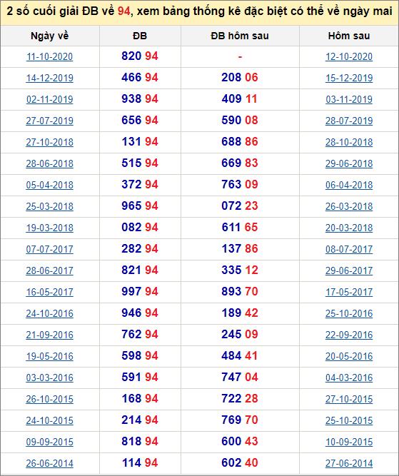 Đề về 94 ngày mai đánh con gì? Xem những ngày đề về 94
