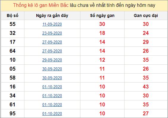 Thống kê lô gan miền Bắc 12/10/2020