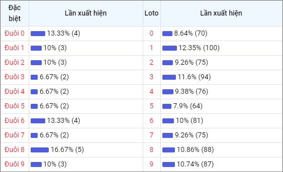 Bảng thống kê theo đuôi loto Miền Bắc 30 lần mở thưởng gần đây