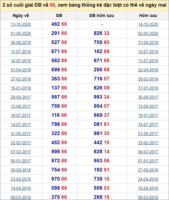 Đề về 66 ngày mai đánh con gì? Xem đề về 66 hôm sau ra con gì.