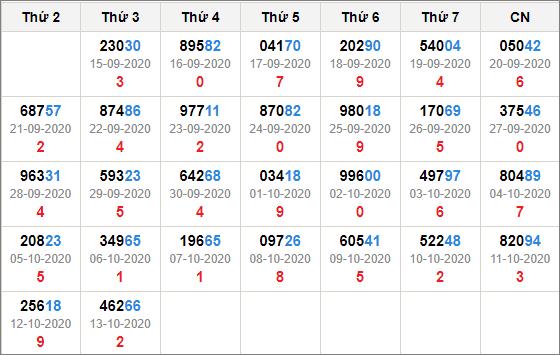Kết quả giải đặc biệt miền bắc 30 ngày tính đến 14/10/2020