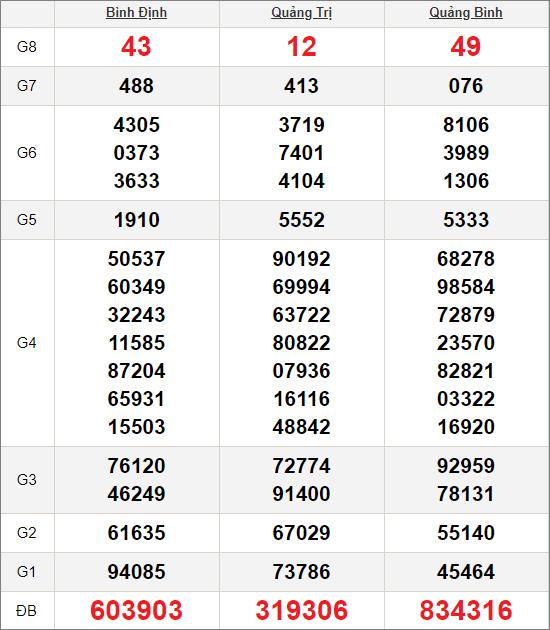 Kết quảxổ số miền Trung ngày 8/10/2020