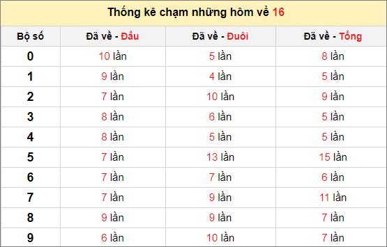 Chạm lô đề theo đề về 16 tính đến ngày 15/10/2020