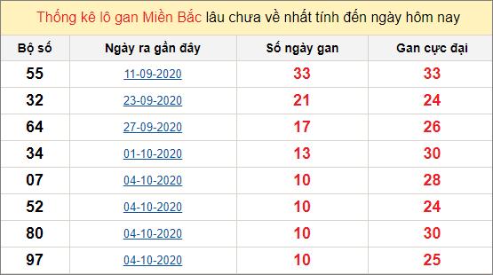 Thống kê lô gan miền Bắc ngày 15/10/2020