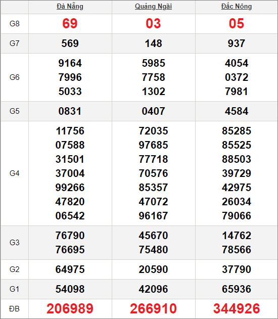 Kết quảxổ số miền Trung ngày 10/10/2020