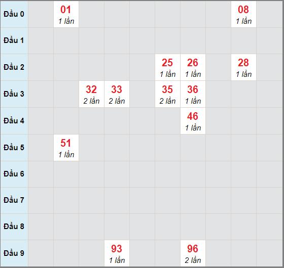 Cầu bạch thủ Đà Nẵngngày 17/10/2020