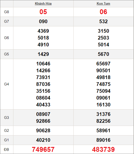 Kết quảxổ số miền Trung ngày 11/10/2020