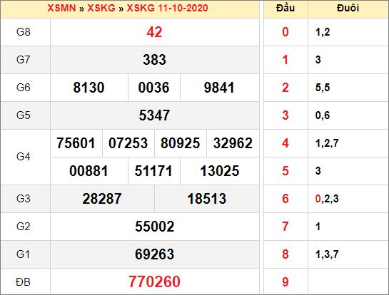 Kết quả xổ số Kiên Giangngày 11/10/2020