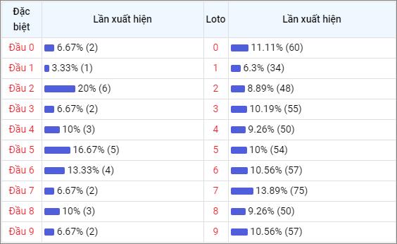 Bảng thống kê đầu số về nhiều XSKG trong 30 ngày