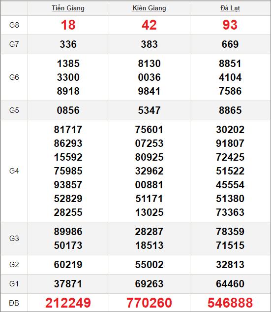 Kết quảxổ số miền Nam ngày 11/10/2020