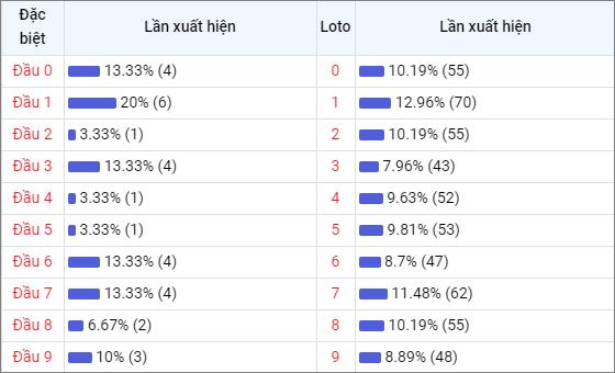 Bảng thống kê đầu số về nhiều XSTG trong 30 ngày