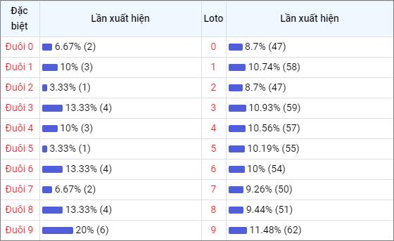 Bảng thống kê đuôisố về nhiều XSTG trong 30 ngày