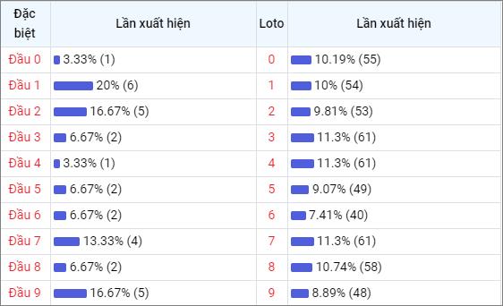 Bảng thống kê đầu số về nhiều XSKH trong 30 ngày